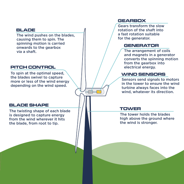 A wind turbine infographic