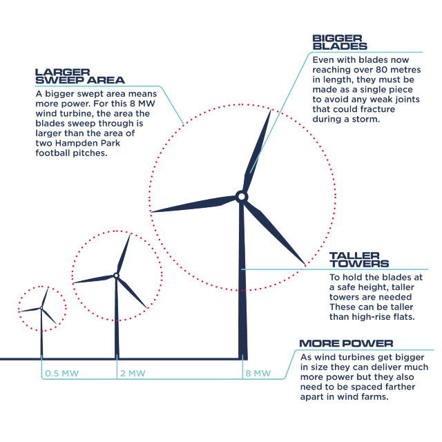 Wind turbines swept area infographic
